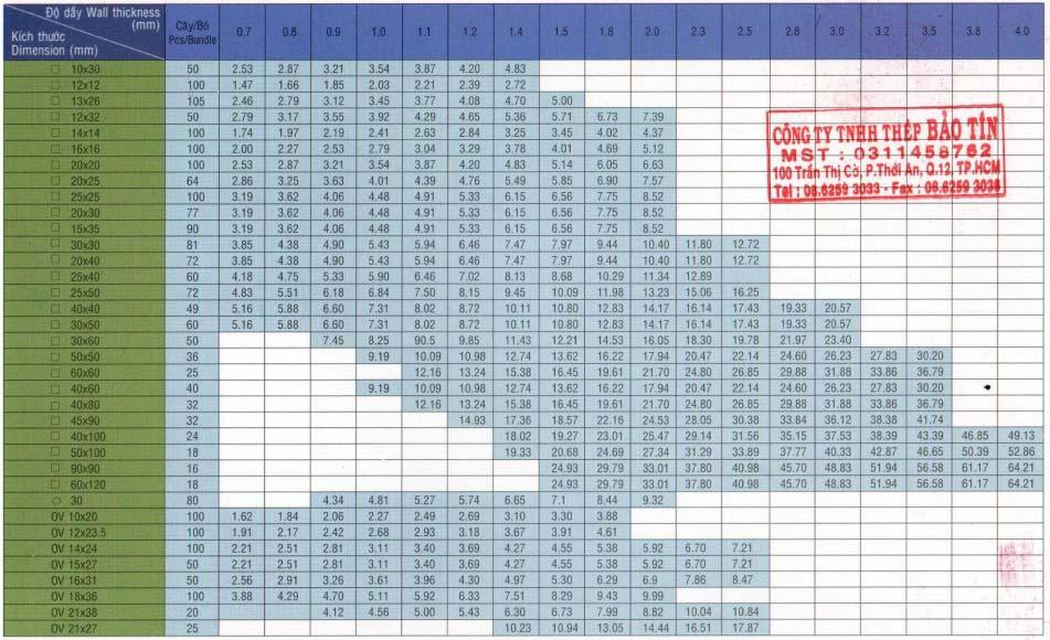 bảng quy cách thép hộp vuông thép hộp chữ nhật astm a500