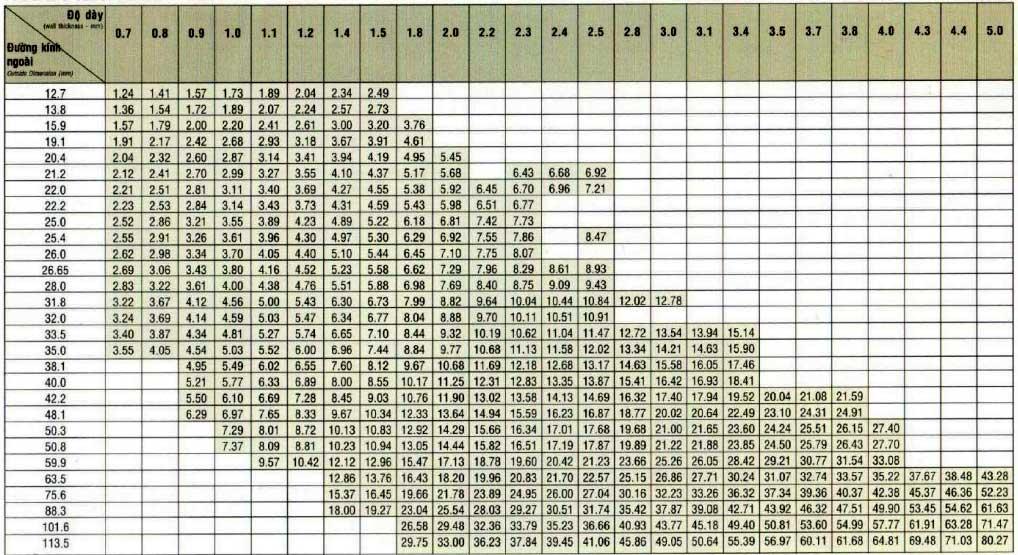 bảng quy chuẩn trọng lượng ống thép tròn đen