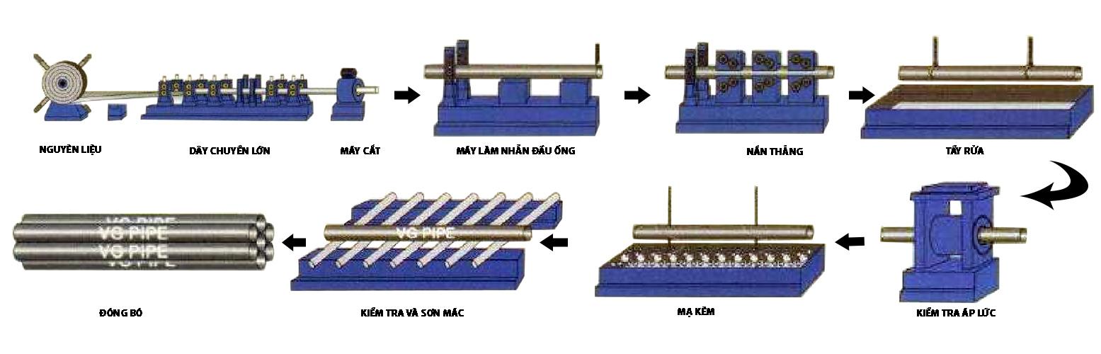 quy trình sản xuất ống thép mạ kẽm